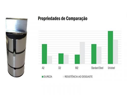 UNISTEEL®-Aço Premium